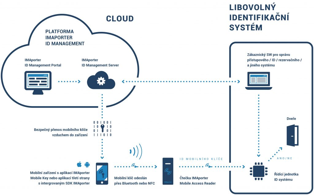 IMAporter MobileAccess Platform